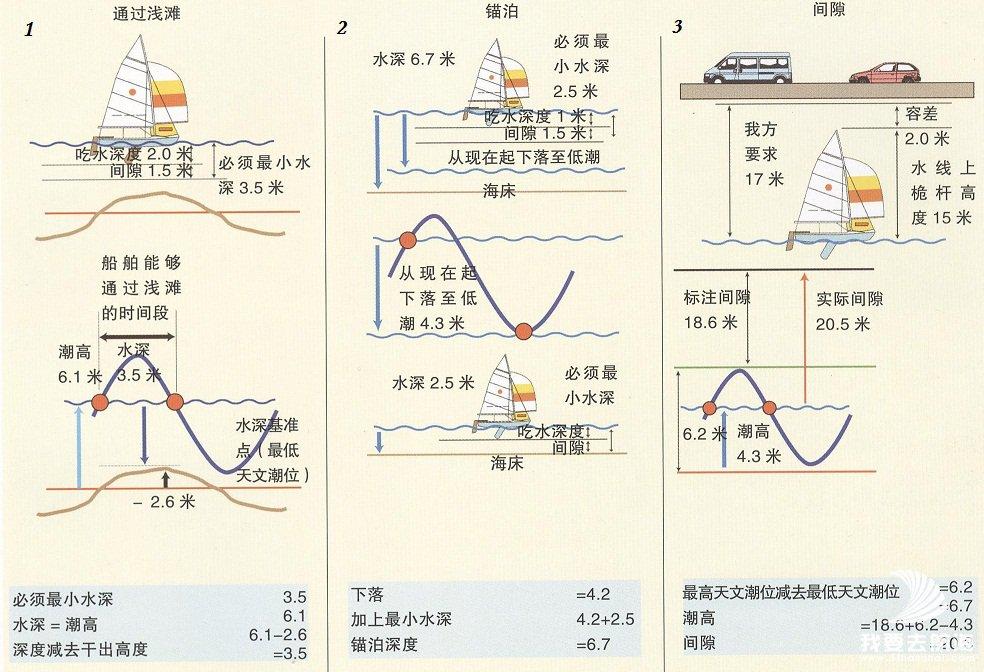 上图3:航海图上标注的间隙,加上当前潮高与最高天文潮位之差