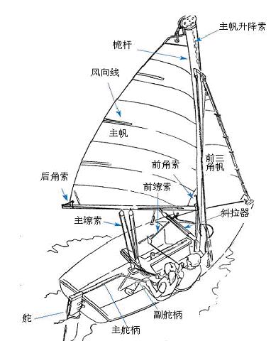 航海教程之帆船器材 详解